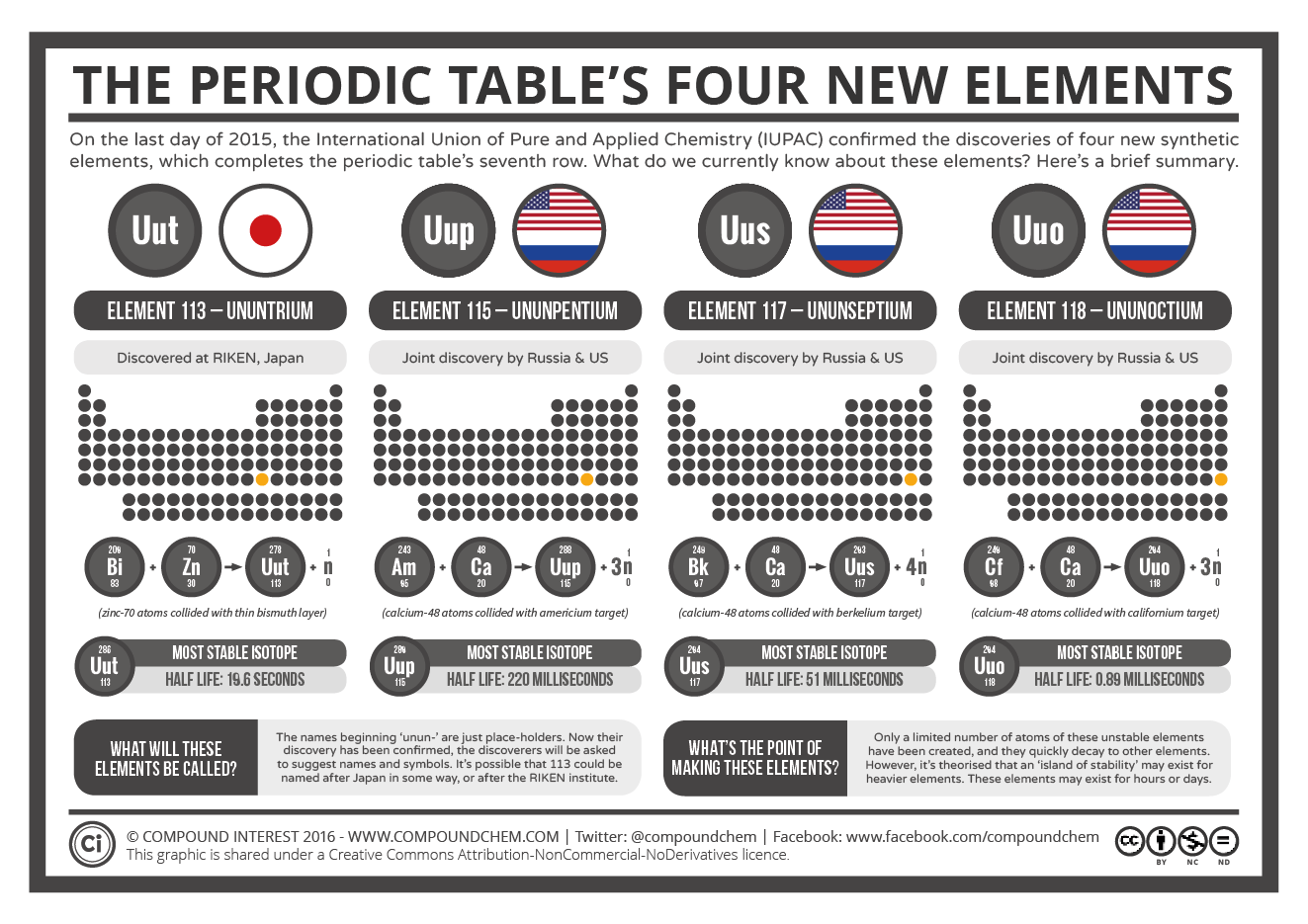 The periodic tables four new elements department of chemistry the periodic tables 4 new elements gamestrikefo Gallery